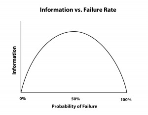 Informaton vs Failure rate