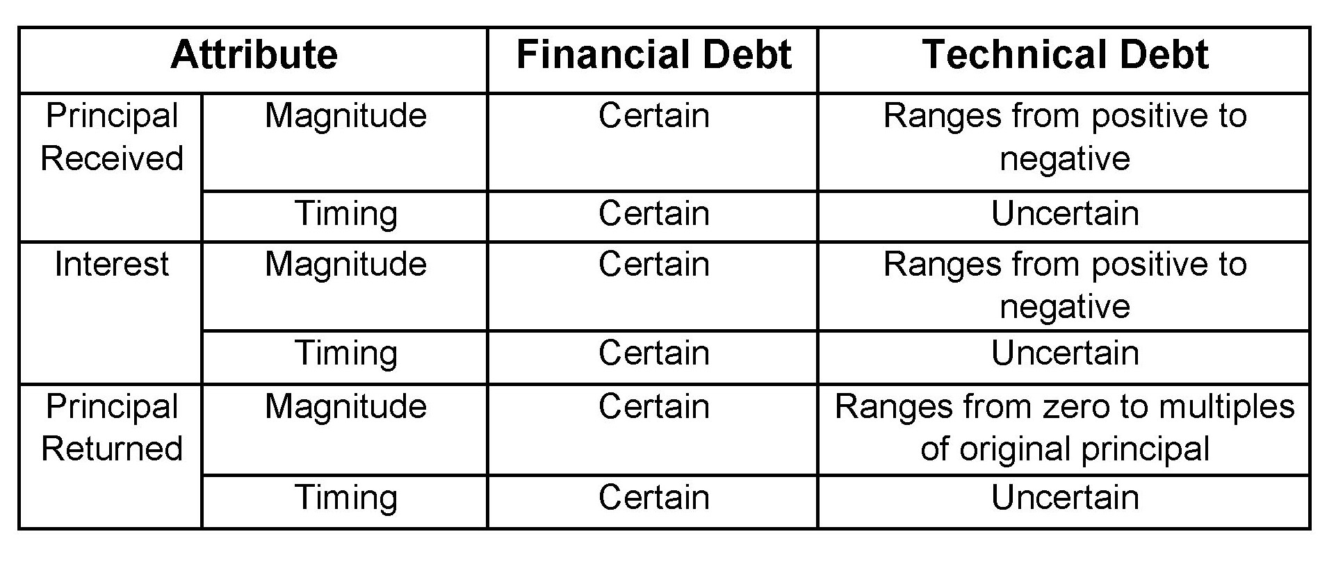 Technical Debt Table 2013b